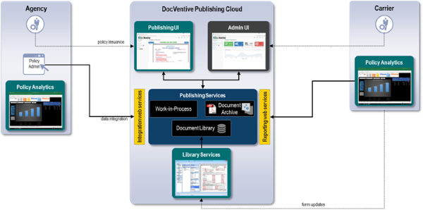 Cloud Publishing